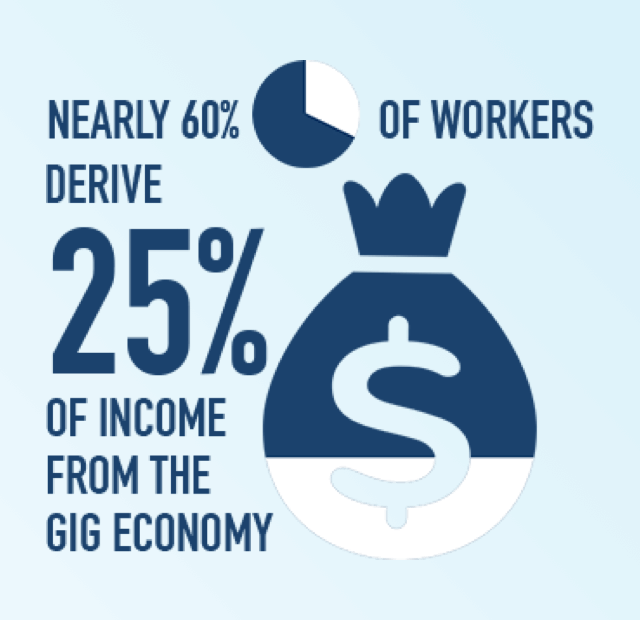 The Reach of the Gig Economy
