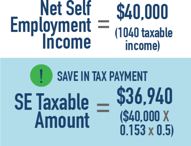 Net Self Employment Income