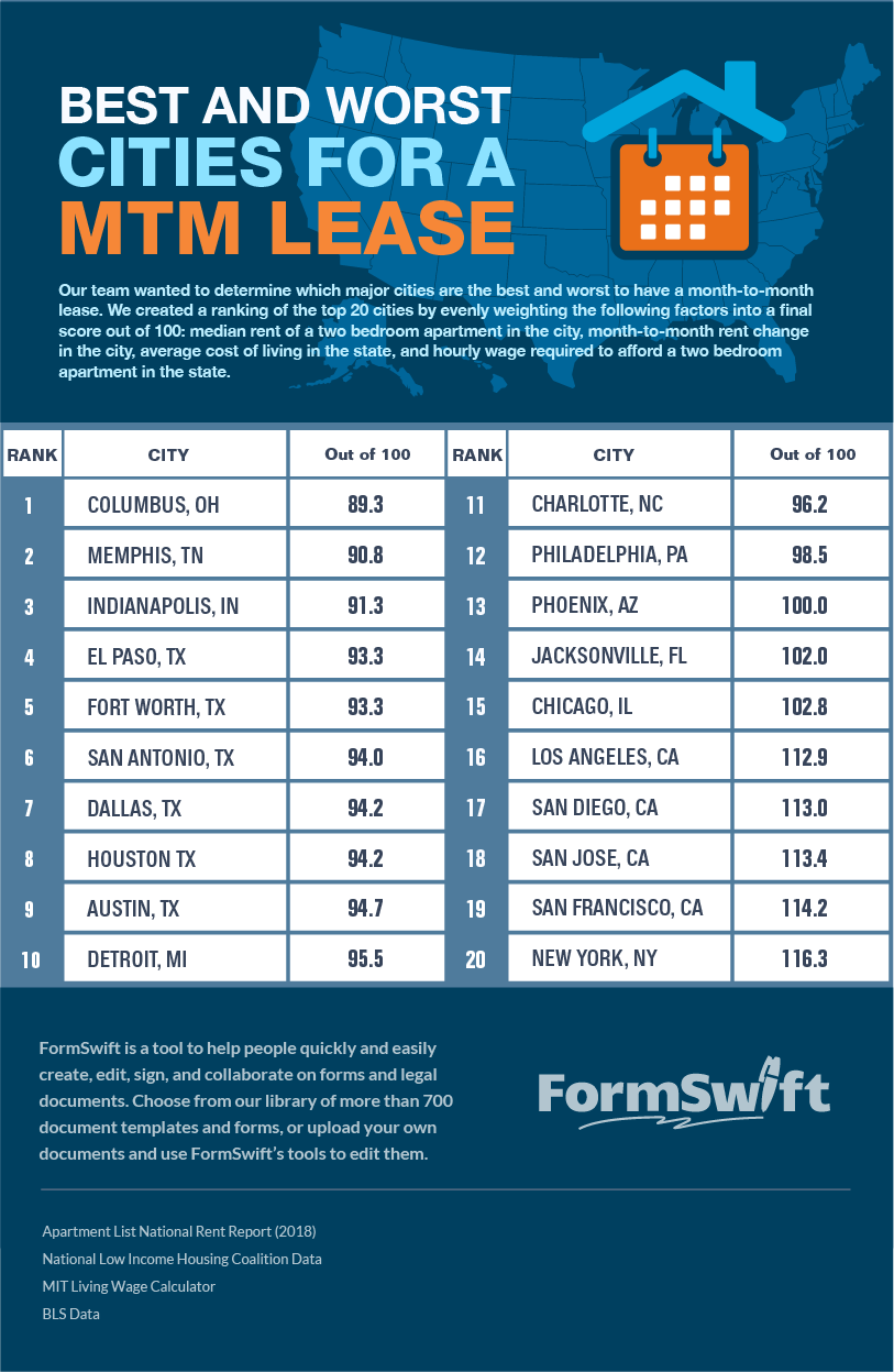 Infographic of best and worst states to have a month to month lease.